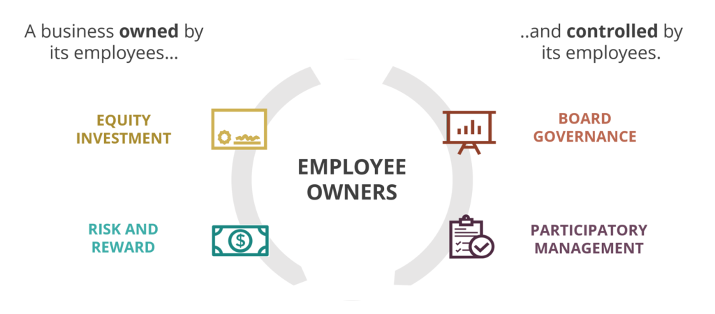 What is Employee Ownership? – Becoming Employee Owned
